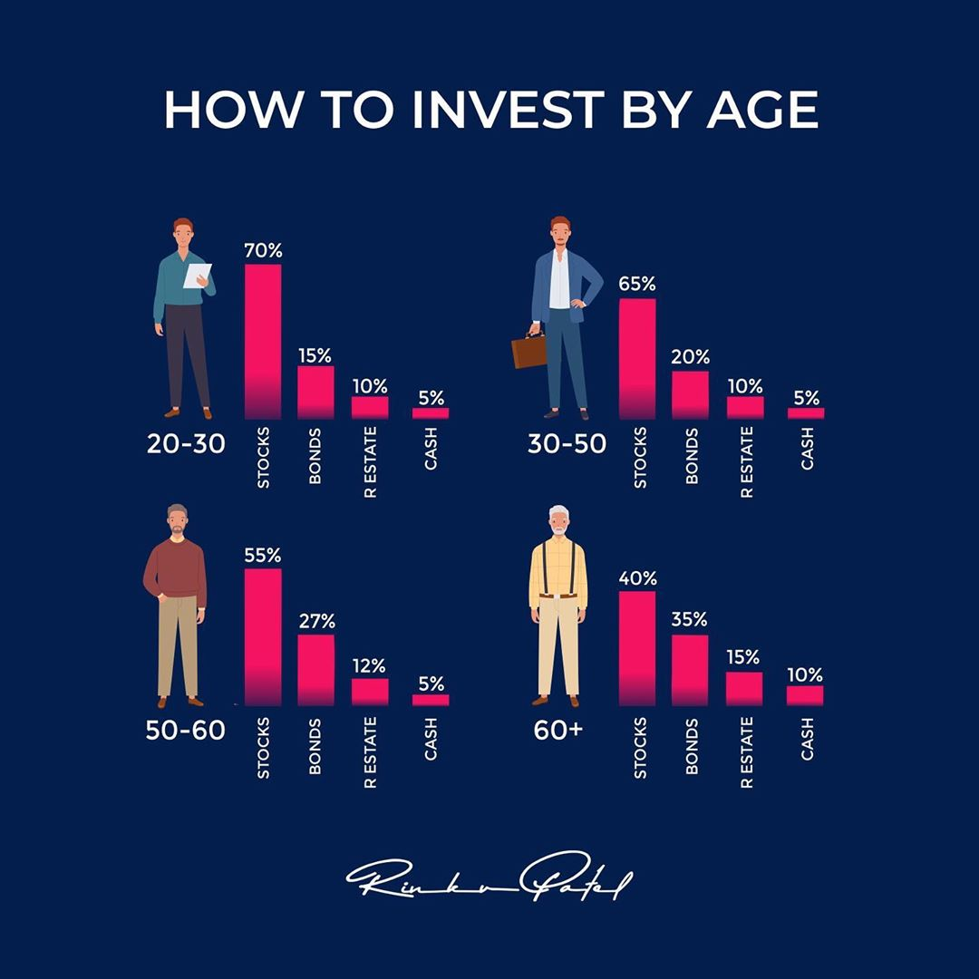 Investing is an instrument that earns money while you are sleeping, so you can enjoy your life more. . . . #entrepreneur #entrepreneurlife #entrepreneurship #entrepreneurmindset #business #businessman #lifecoach #moneymindset #rinku5265 #anargroup #ceo #vision #strategy #moneygram #lifequotes