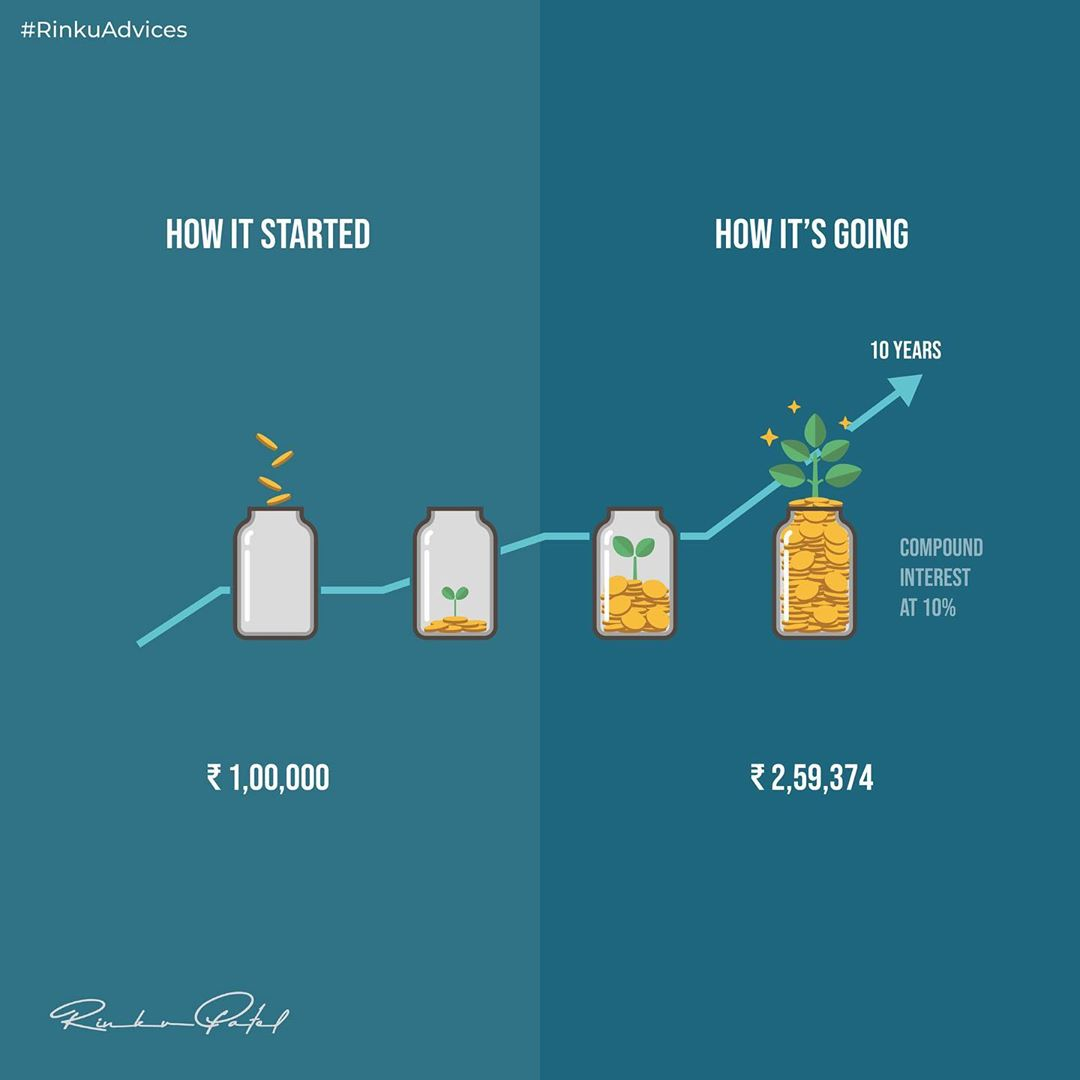 Compounding is the process whereby interest is credited to an existing principal amount as well as to interest already paid.  If you like this post, let me know in the comments.   #business #businesstips #entrepreneur #financialmistake #financialfreedom #trendingnow #entrpreneurs #trending #socialsamosa #enterpreneurlife #entrepreneurmindset #entrepreneurship #compounding #savings #mutualfund #financialindependence #financetips #businessman #anarrubtech #rinku5265